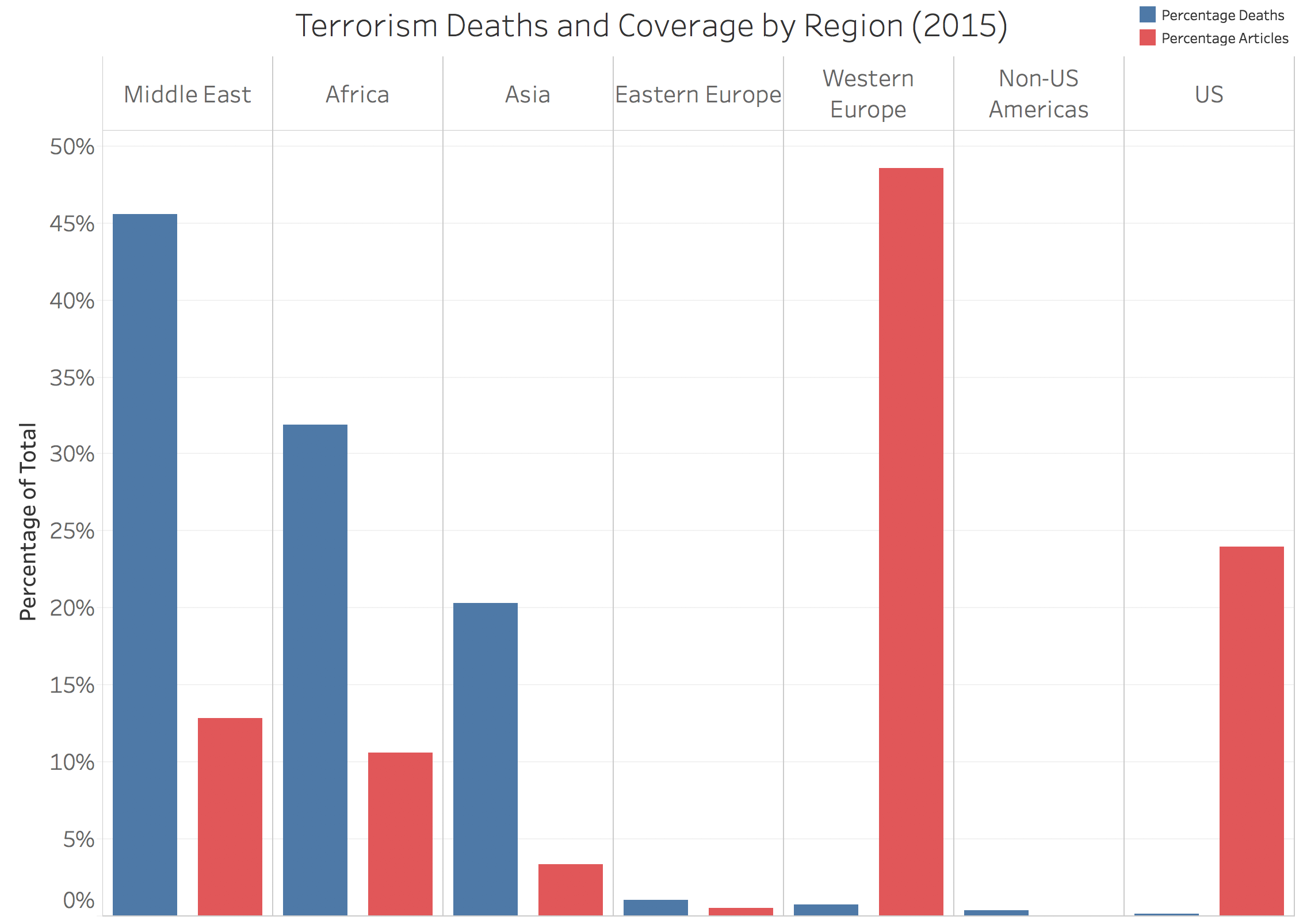 NY Times Terrorism Coverage vs. Deaths